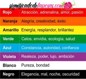 significado de colores de rosa